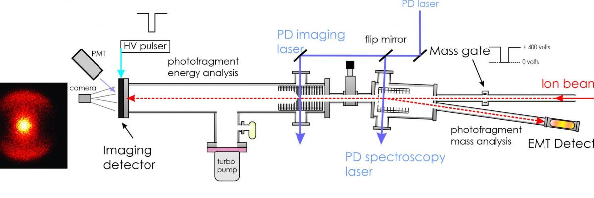 The VMI instrument with a photofragment image.